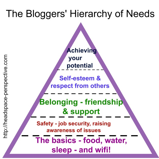 The Bloggers' Hierarchy of Needs
